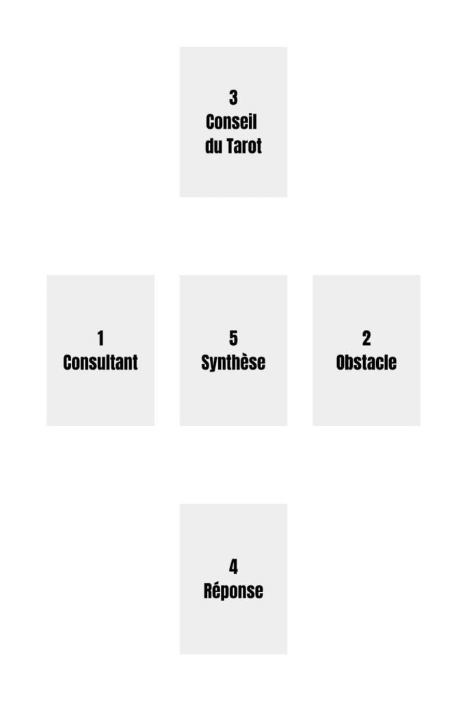 tarot de marseille tirage en croix cartes tarot